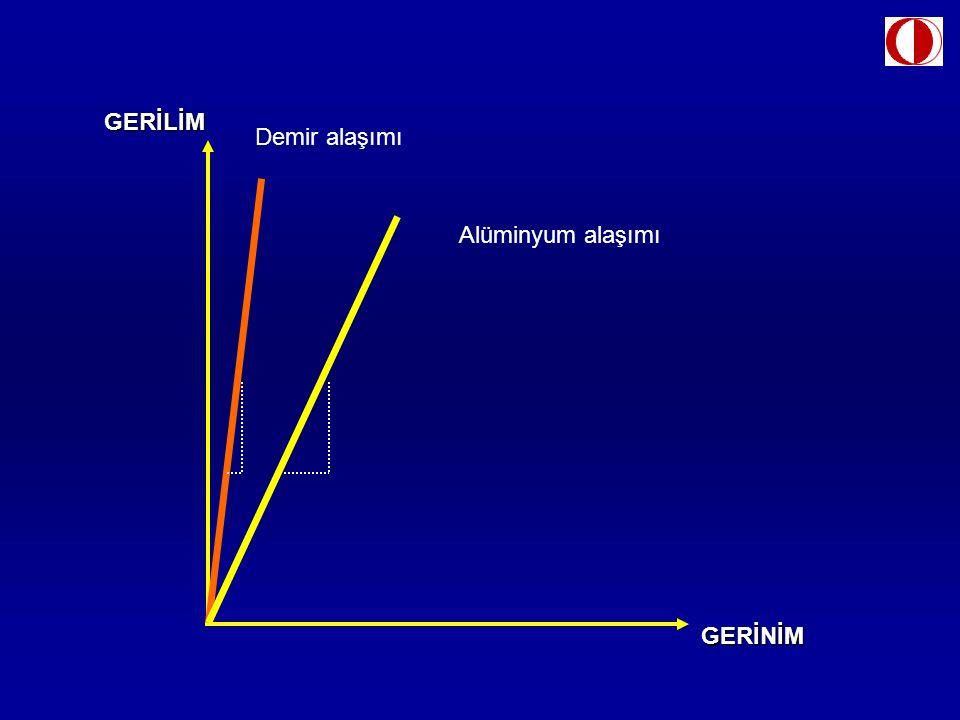 GERİLİMGERİNİM Demir alaşımı Alüminyum alaşımı