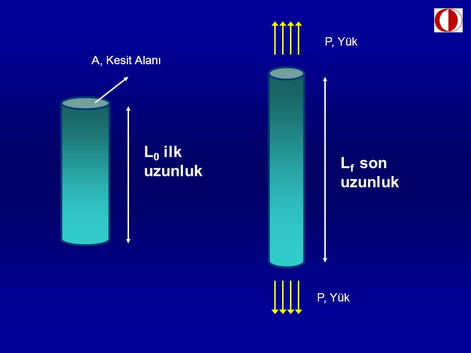 A, Kesit Alanı P, Yük L 0 ilk uzunluk P, Yük L f son uzunluk