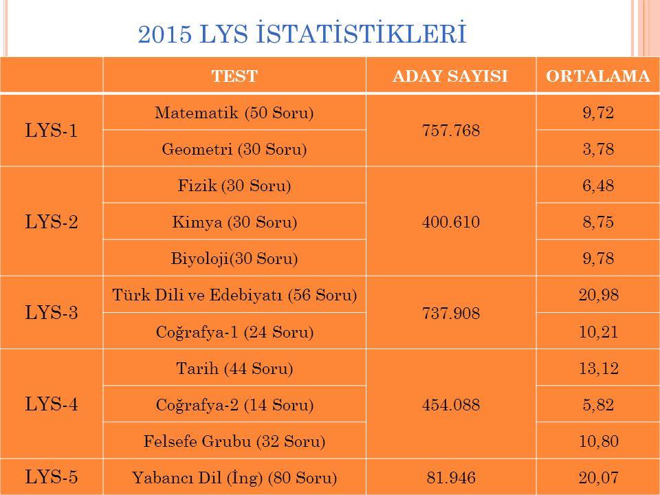 2015 LYS İSTATİSTİKLERİ