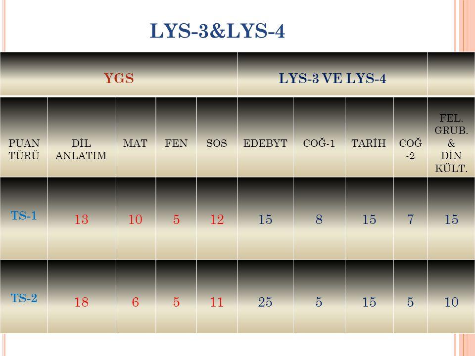 LYS-3&LYS-4 YGSLYS-3 VE LYS-4 PUAN TÜRÜ DİL ANLATIM MATFENSOSEDEBYTCOĞ-1TARİHCOĞ -2 FEL.