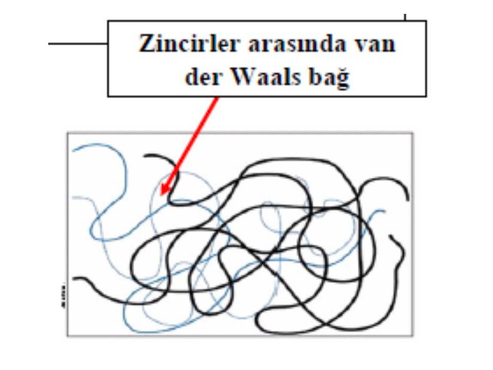 Termoplastikler Isı etkisiyle yumuşayabilirler.Polimerizasyon reaksiyonu ile üretilebilirler.