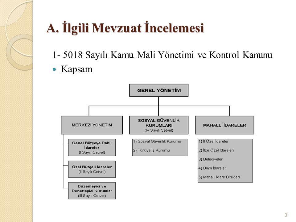 3 A. İlgili Mevzuat İncelemesi 1- 5018 Sayılı Kamu Mali Yönetimi ve Kontrol Kanunu Kapsam