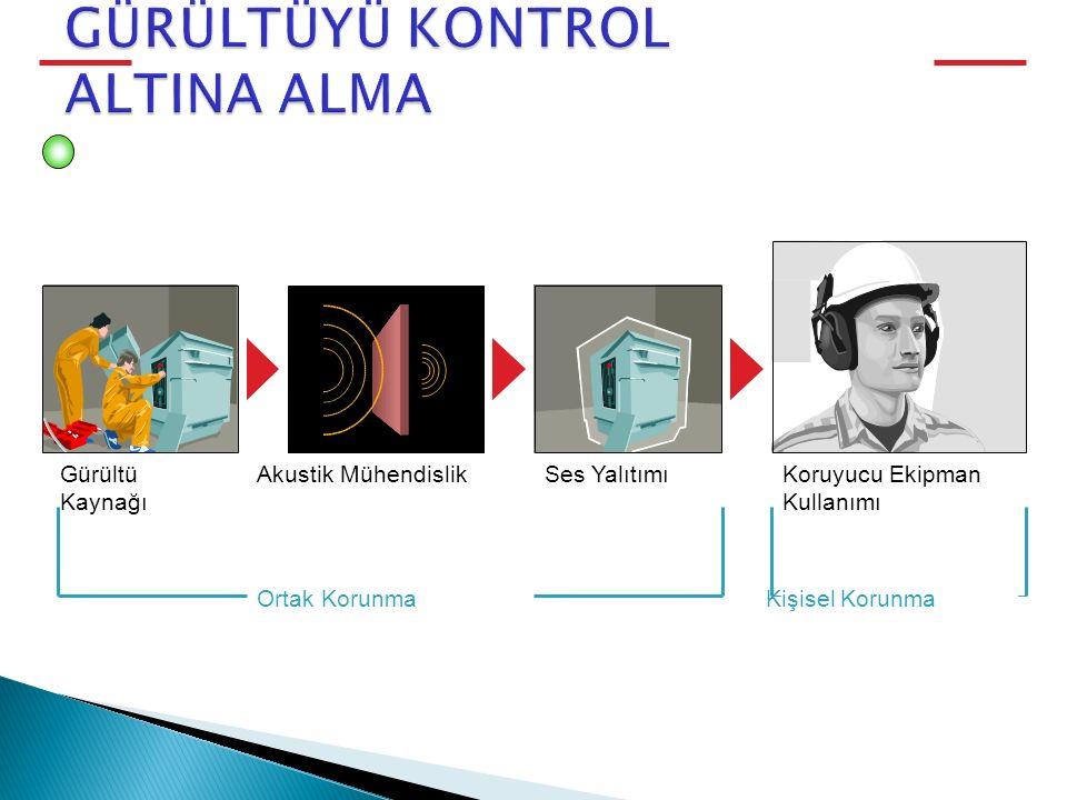 GÜRÜLTÜ AZALTMA PROGRAMI Gürültü Kaynağı Akustik MühendislikSes YalıtımıKoruyucu Ekipman Kullanımı Ortak KorunmaKişisel Korunma