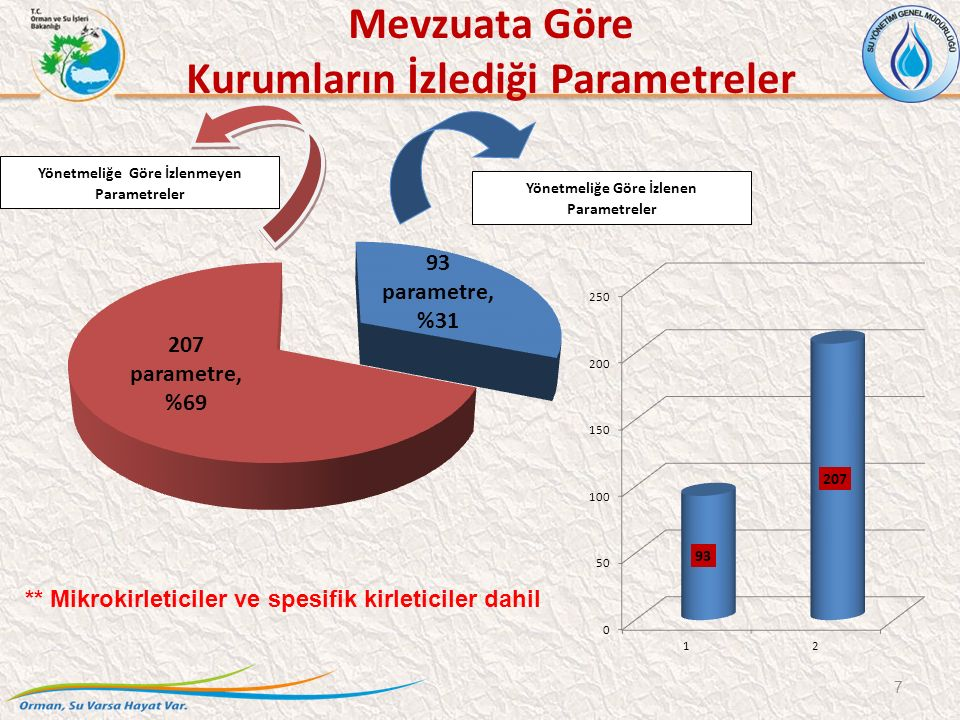 7 Yönetmeliğe Göre İzlenen Parametreler Yönetmeliğe Göre İzlenmeyen Parametreler ** Mikrokirleticiler ve spesifik kirleticiler dahil Mevzuata Göre Kurumların İzlediği Parametreler