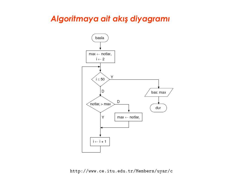 Algoritmaya ait akış diyagramı