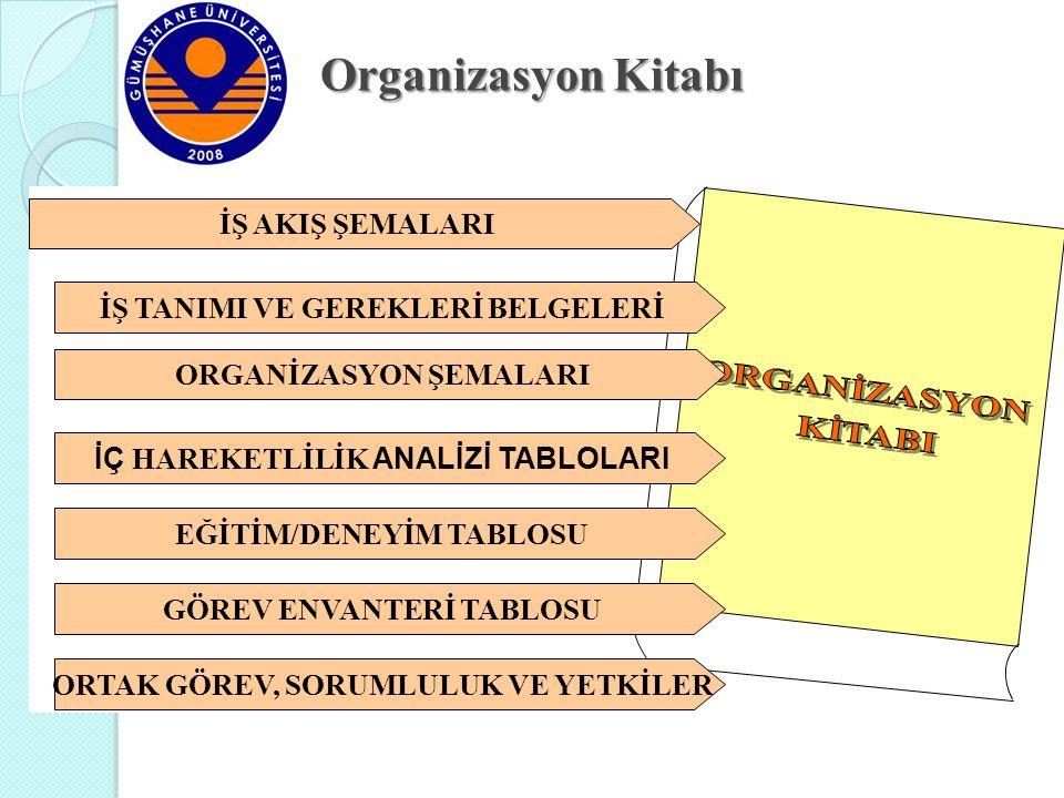 Organizasyon Kitabı ORGANİZASYON ŞEMALARI İÇ HAREKETLİLİK ANALİZİ TABLOLARI EĞİTİM/DENEYİM TABLOSU GÖREV ENVANTERİ TABLOSU ORTAK GÖREV, SORUMLULUK VE YETKİLER İŞ TANIMI VE GEREKLERİ BELGELERİ İŞ AKIŞ ŞEMALARI Organizasyon Kitabı