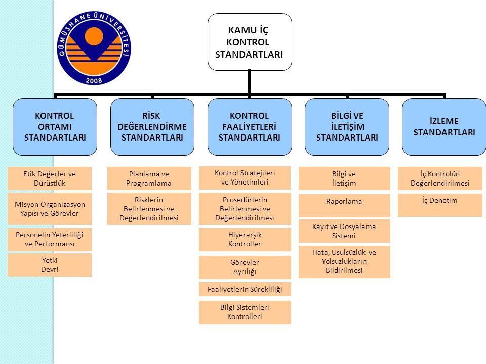 Kontrol Ortamı Faaliyetleri Kontrol Ortamı Faaliyetleri 1.