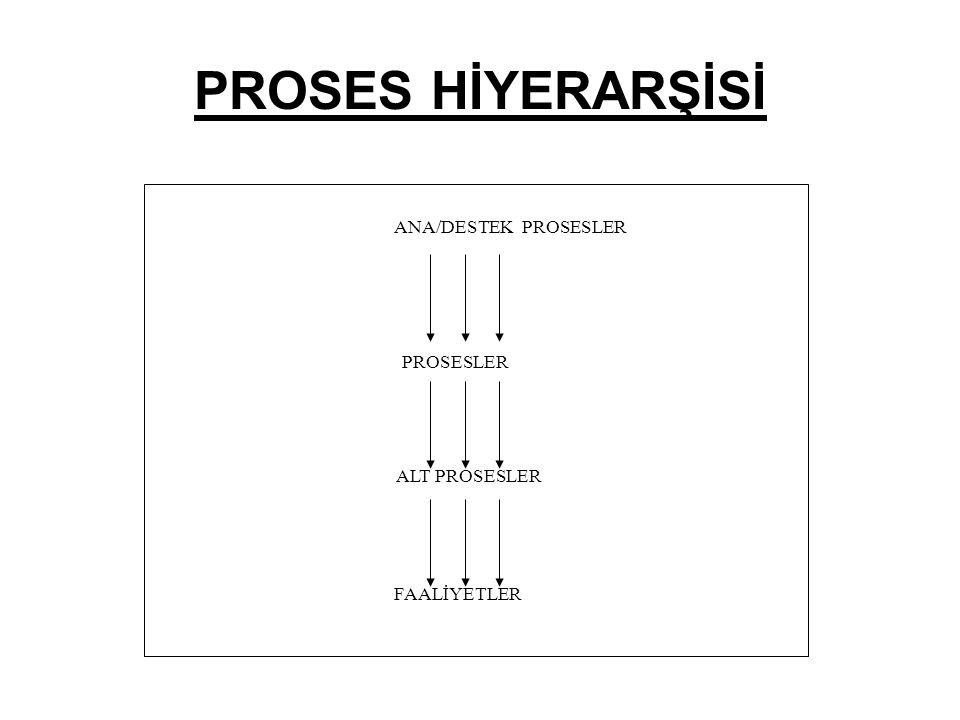 PROSES HİYERARŞİSİ ANA/DESTEK PROSESLER PROSESLER ALT PROSESLER FAALİYETLER
