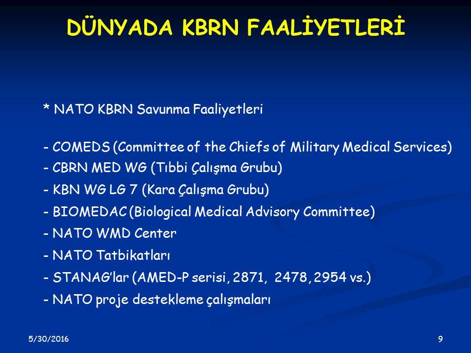 5/30/2016 9 9 DÜNYADA KBRN FAALİYETLERİ * NATO KBRN Savunma Faaliyetleri - COMEDS (Committee of the Chiefs of Military Medical Services) - CBRN MED WG (Tıbbi Çalışma Grubu) - KBN WG LG 7 (Kara Çalışma Grubu) - BIOMEDAC (Biological Medical Advisory Committee) - NATO WMD Center - NATO Tatbikatları - STANAG'lar (AMED-P serisi, 2871, 2478, 2954 vs.) - NATO proje destekleme çalışmaları