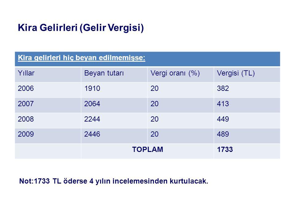 Kira Gelirleri (Gelir Vergisi) Kira gelirleri hiç beyan edilmemişse: YıllarBeyan tutarıVergi oranı (%)Vergisi (TL) 2006191020382 2007206420413 2008224420449 2009244620489 TOPLAM1733 Not:1733 TL öderse 4 yılın incelemesinden kurtulacak.