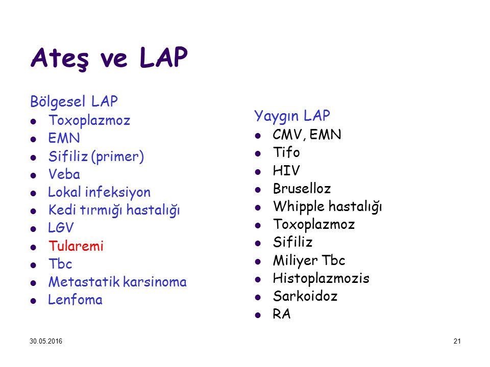 Ateş ve LAP Bölgesel LAP Toxoplazmoz EMN Sifiliz (primer) Veba Lokal infeksiyon Kedi tırmığı hastalığı LGV Tularemi Tbc Metastatik karsinoma Lenfoma Y