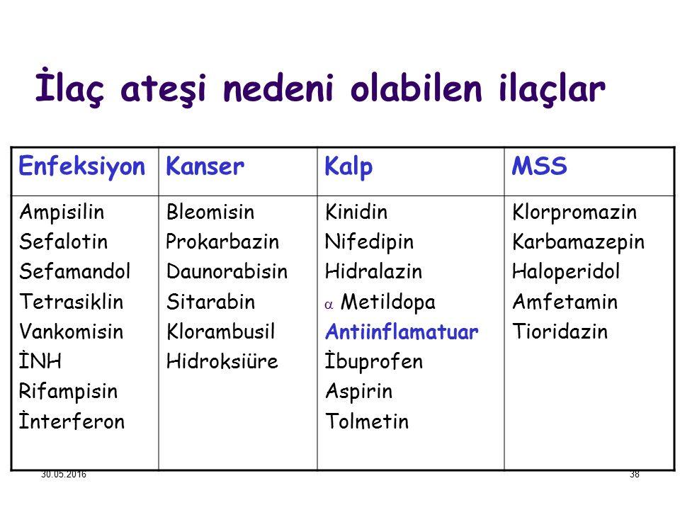 İlaç ateşi nedeni olabilen ilaçlar EnfeksiyonKanserKalpMSS Ampisilin Sefalotin Sefamandol Tetrasiklin Vankomisin İNH Rifampisin İnterferon Bleomisin P