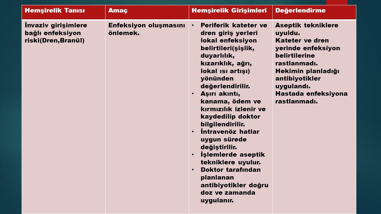 Hemşirelik TanısıAmaçHemşirelik GirişimleriDeğerlendirme İnvaziv girişimlere bağlı enfeksiyon riski(Dren,Branül) Enfeksiyon oluşmasını önlemek. Perife
