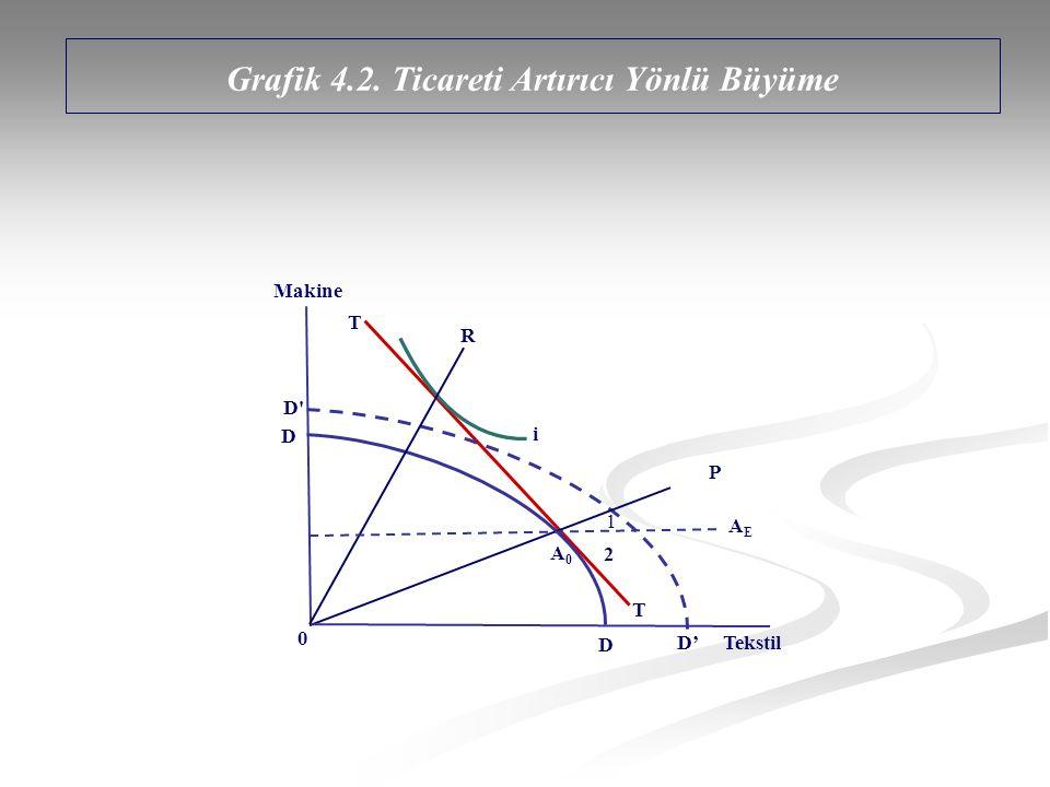 T A0A0 AEAE 0 D D D' D'D' Makine Tekstil T i P R 1 2 Grafik 4.2. Ticareti Artırıcı Yönlü Büyüme