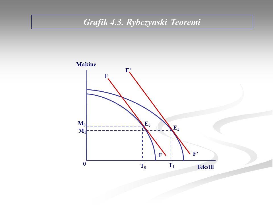 Grafik 4.3. Rybczynski Teoremi M0M0 M1M1 T0T0 T1T1 E0E0 E1E1 0 F F F' Makine Tekstil