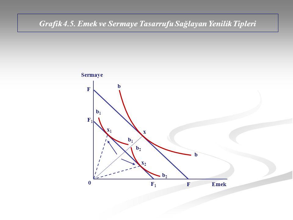 x F F F1F1 F1F1 x2x2 x1x1 0 Sermaye Emek b b1b1 b b1b1 Grafik 4.5. Emek ve Sermaye Tasarrufu Sağlayan Yenilik Tipleri b2b2 b2b2