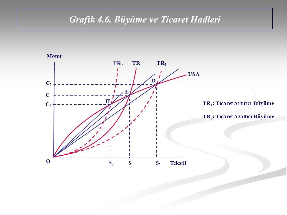 Grafik 4.6. Büyüme ve Ticaret Hadleri Motor Tekstil TRTRTR1TR1 S O D E H S2S2 TR 2 C1C1 C2C2 C USA S1S1 TR 1 : Ticaret Artırıcı Büyüme TR 2 : Ticaret