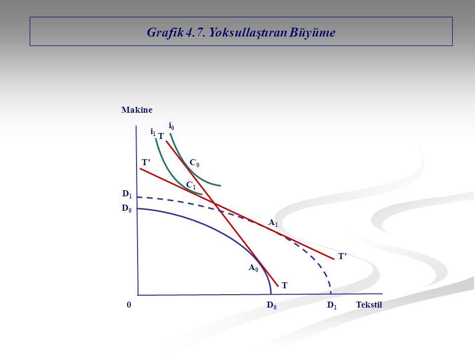 T A0A0 0 D0D0 D0D0 D1D1 D1D1 Makine Tekstil T i0i0 Grafik 4.7. Yoksullaştıran Büyüme A1A1 C1C1 T'T' T'T' i1i1 C0C0