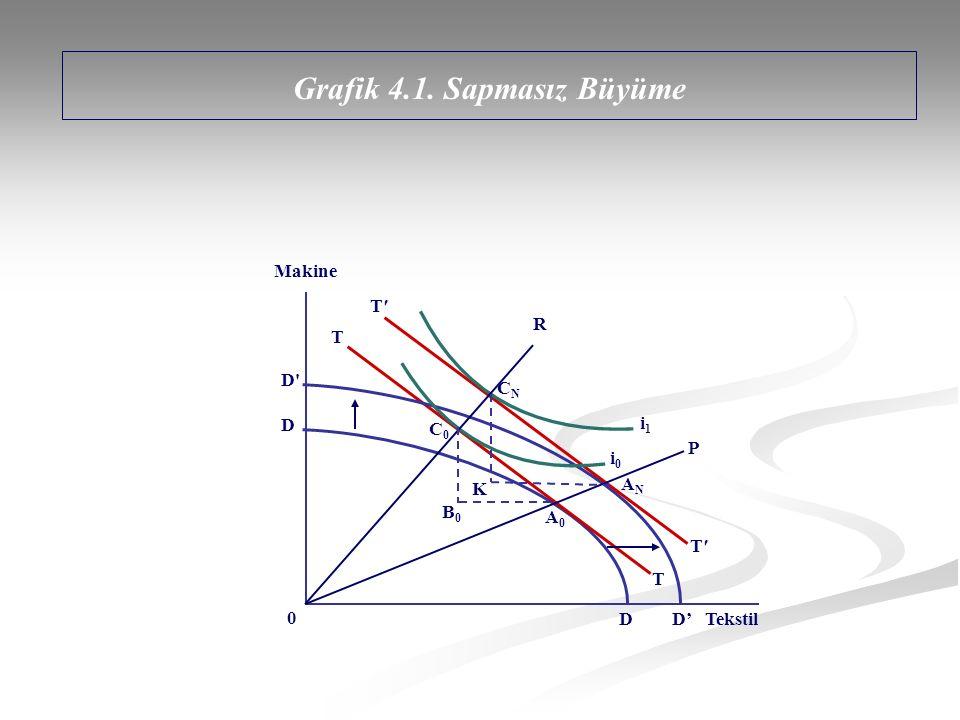 OP doğrusunun eğimi iki malın büyümeden önce ne oranda üretildiklerini gösterir.