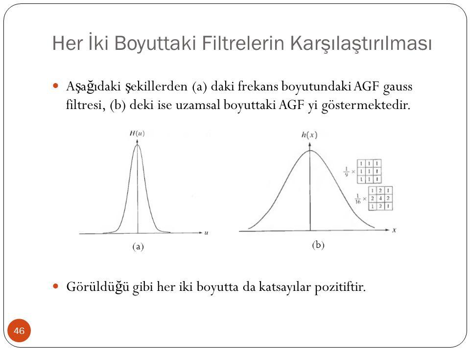 Her İki Boyuttaki Filtrelerin Karşılaştırılması 46 A ş a ğ ıdaki ş ekillerden (a) daki frekans boyutundaki AGF gauss filtresi, (b) deki ise uzamsal bo