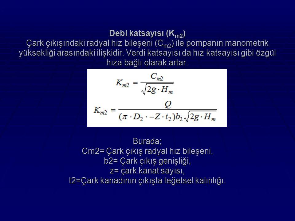 Debi katsayısı (K m2 ) Çark çıkışındaki radyal hız bileşeni (C m2 ) ile pompanın manometrik yüksekliği arasındaki ilişkidir.