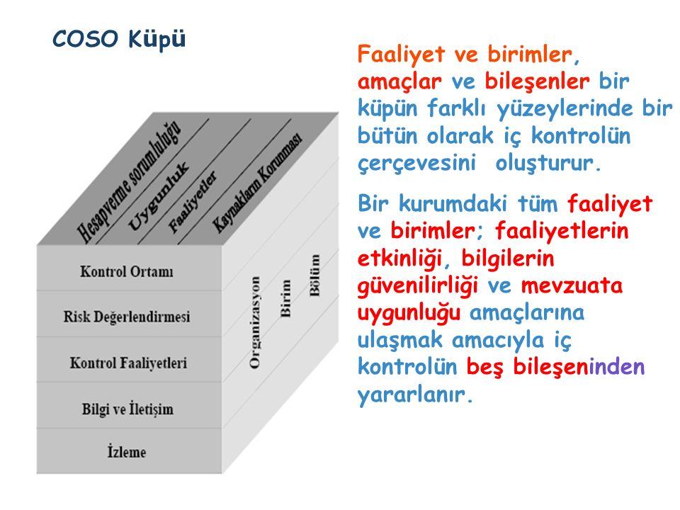 COSO K ü p ü Faaliyet ve birimler, amaçlar ve bileşenler bir küpün farklı yüzeylerinde bir bütün olarak iç kontrolün çerçevesini oluşturur.