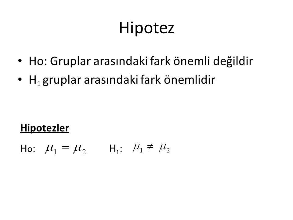 Hipotez Ho: Gruplar arasındaki fark önemli değildir H 1 gruplar arasındaki fark önemlidir Hipotezler H o : H1:H1: