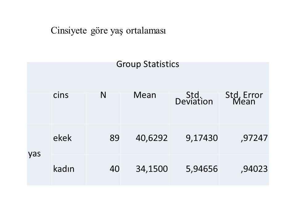 Group Statistics cinsNMean Std. Deviation Std.