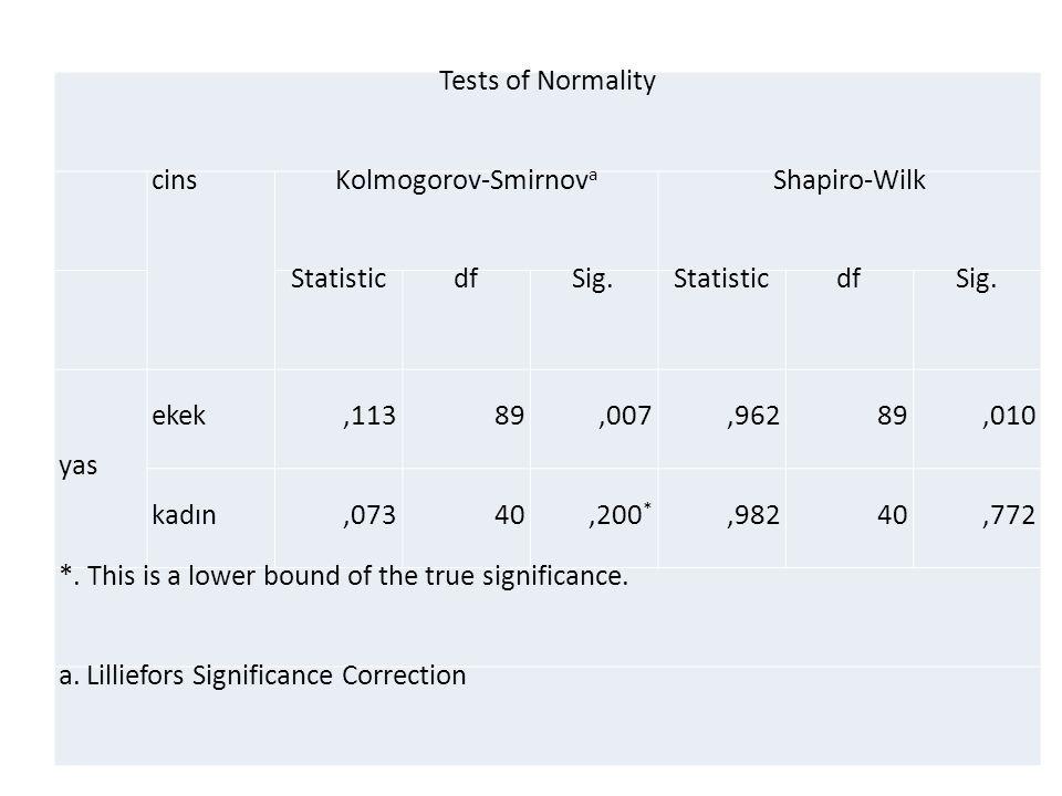 Tests of Normality cinsKolmogorov-Smirnov a Shapiro-Wilk StatisticdfSig.StatisticdfSig.