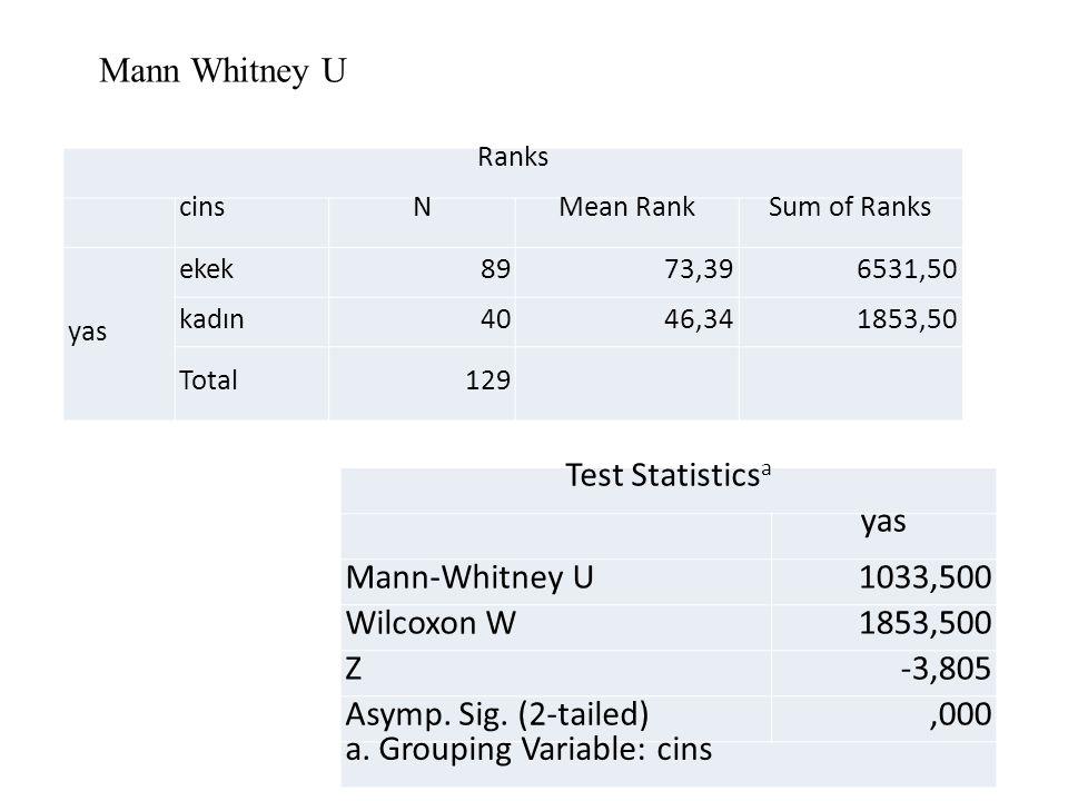 Ranks cinsNMean RankSum of Ranks yas ekek8973,396531,50 kadın4046,341853,50 Total129 Test Statistics a yas Mann-Whitney U1033,500 Wilcoxon W1853,500 Z