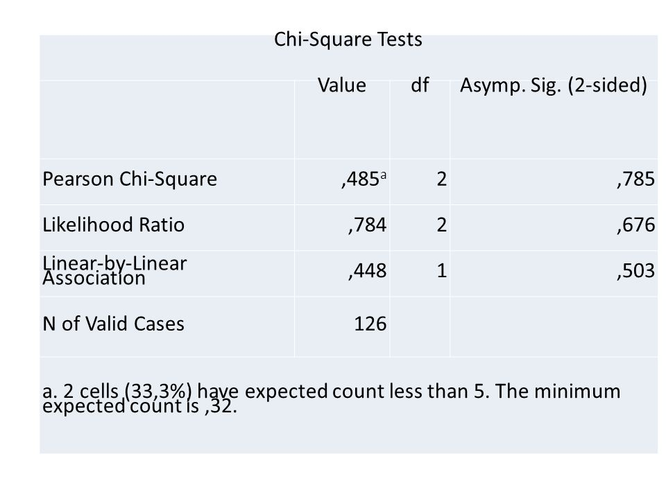 Chi-Square Tests ValuedfAsymp. Sig.