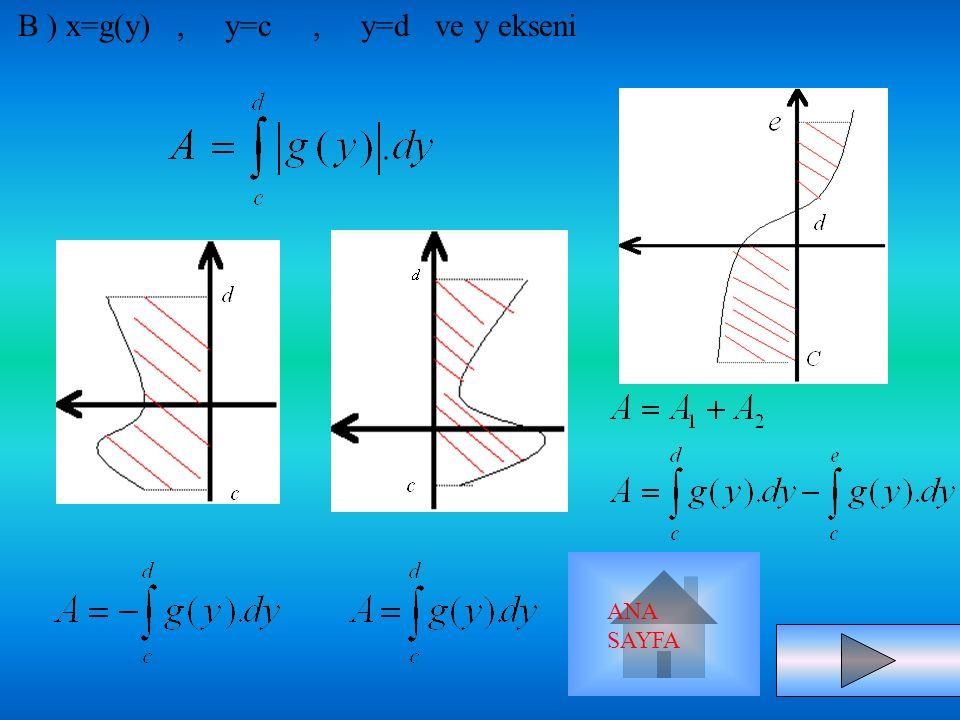İNTEGRALDE ALAN HESABI 1) A)BİR EĞRİNİN ALTINDA KALAN ALAN y=f(x), x=a, x=b ve x ekseni ANA SAYFA