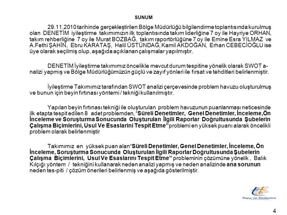SUNUM 29.11.2010 tarihinde gerçekleştirilen Bölge Müdürlüğü bilgilendirme toplantısında kurulmuş olan DENETİM iyileştirme takımımızın ilk toplantısında takım liderliğine 7 oy ile Hayriye ORHAN, takım rehberliğine 7 oy ile Murat BOZBAĞ, takım raportörlüğüne 7 oy ile Emine Esra YILMAZ ve A.Fethi ŞAHİN, Ebru KARATAŞ, Halil ÜSTÜNDAĞ, Kamil AKDOĞAN, Erhan CEBECİOĞLU ise üye olarak seçilmiş olup, aşağıda açıklanan çalışmalar yapılmıştır.