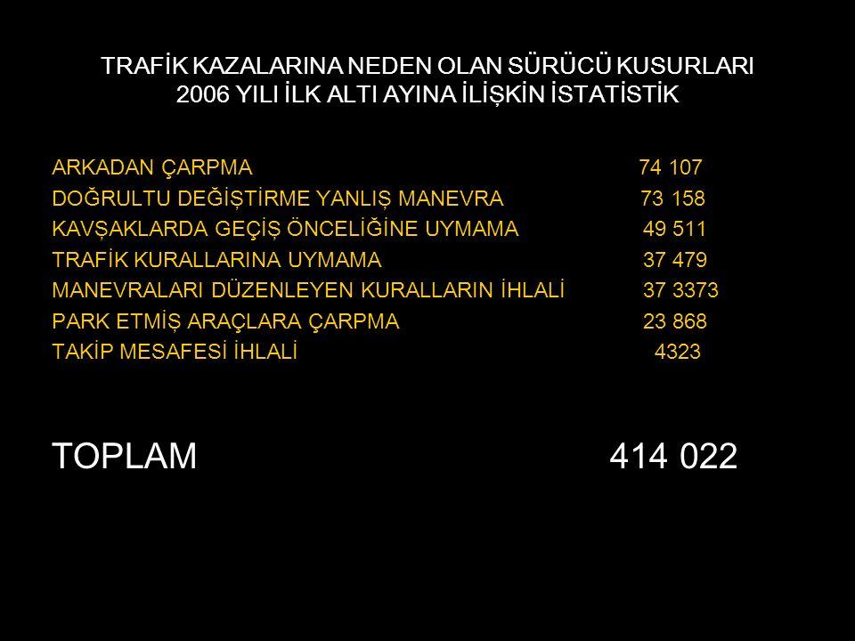 TRAFİK KAZALARINA NEDEN OLAN SÜRÜCÜ KUSURLARI 2006 YILI İLK ALTI AYINA İLİŞKİN İSTATİSTİK ARKADAN ÇARPMA 74 107 DOĞRULTU DEĞİŞTİRME YANLIŞ MANEVRA 73 158 KAVŞAKLARDA GEÇİŞ ÖNCELİĞİNE UYMAMA 49 511 TRAFİK KURALLARINA UYMAMA 37 479 MANEVRALARI DÜZENLEYEN KURALLARIN İHLALİ 37 3373 PARK ETMİŞ ARAÇLARA ÇARPMA 23 868 TAKİP MESAFESİ İHLALİ 4323 TOPLAM 414 022