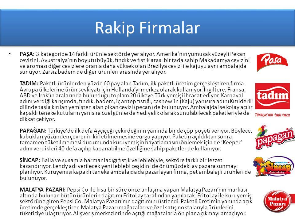 Birincil Araştırmalar (50 kişiye sorduk - Yer : Eskişehir-Ankara YHT)