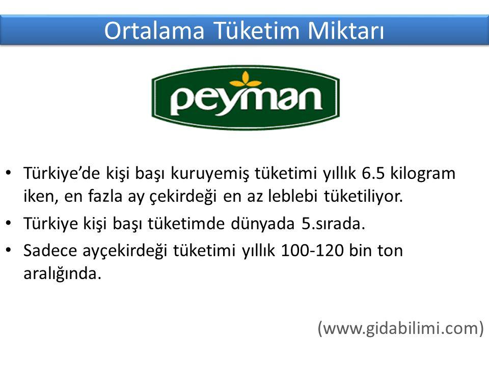 Ortalama Tüketim Miktarı Türkiye'de kişi başı kuruyemiş tüketimi yıllık 6.5 kilogram iken, en fazla ay çekirdeği en az leblebi tüketiliyor.