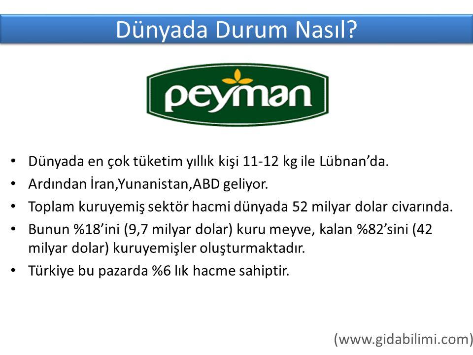 Dünyada Durum Nasıl.Dünyada en çok tüketim yıllık kişi 11-12 kg ile Lübnan'da.