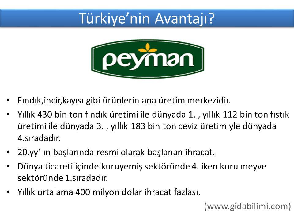 Türkiye'nin Avantajı.Fındık,incir,kayısı gibi ürünlerin ana üretim merkezidir.