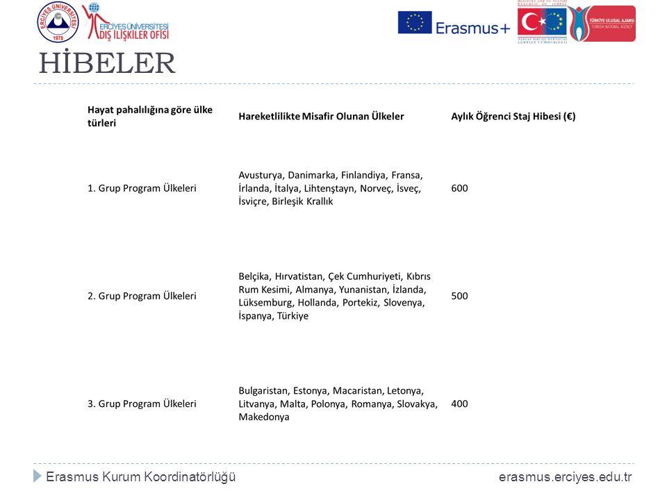 HİBELER Erasmus Kurum Koordinatörlüğü erasmus.erciyes.edu.tr