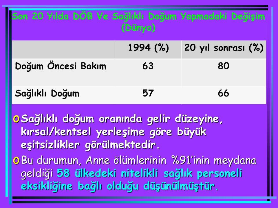 1994 (%)20 yıl sonrası (%) Doğum Öncesi Bakım6380 Sağlıklı Doğum5766 Son 20 Yılda DÖB Ve Sağlıklı Doğum Yapmadaki Değişim (Dünya) o Sağlıklı doğum ora
