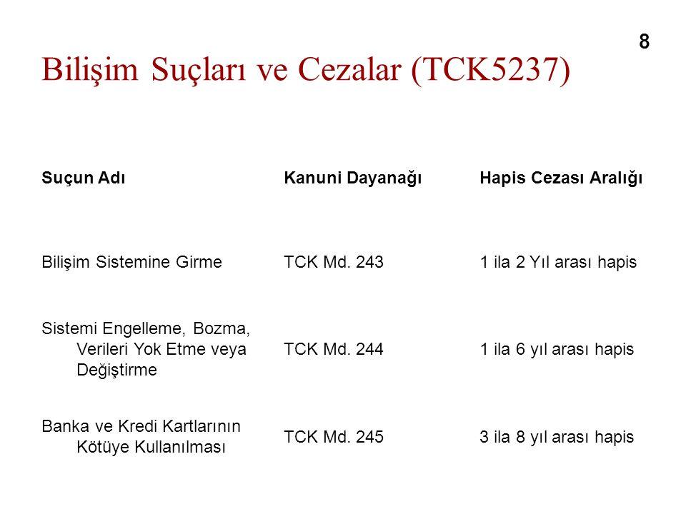 Bilişim Suçları ve Cezalar (TCK5237) Suçun AdıKanuni DayanağıHapis Cezası Aralığı Bilişim Sistemine GirmeTCK Md.