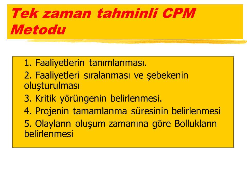Tek zaman tahminli CPM Metodu z1. Faaliyetlerin tanımlanması.