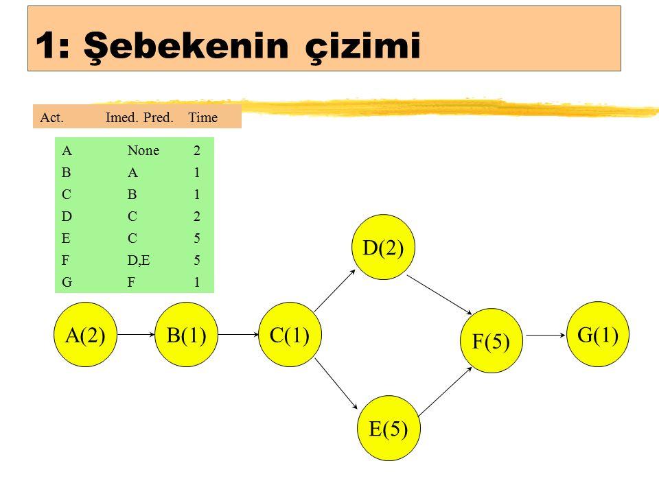 1: Şebekenin çizimi A(2)B(1) C(1) D(2) E(5) F(5) G(1) ANone2 BA1BA1 CB1CB1 DC2DC2 EC5EC5 FD,E5 GF1GF1 Act.Imed.