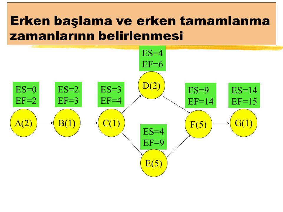 Erken başlama ve erken tamamlanma zamanlarınn belirlenmesi ES=9 EF=14 ES=14 EF=15 ES=0 EF=2 ES=2 EF=3 ES=3 EF=4 ES=4 EF=9 ES=4 EF=6 A(2)B(1) C(1) D(2) E(5) F(5) G(1)