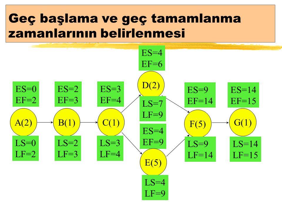 Geç başlama ve geç tamamlanma zamanlarının belirlenmesi ES=9 EF=14 ES=14 EF=15 ES=0 EF=2 ES=2 EF=3 ES=3 EF=4 ES=4 EF=9 ES=4 EF=6 A(2)B(1) C(1) D(2) E(5) F(5) G(1) LS=14 LF=15 LS=9 LF=14 LS=4 LF=9 LS=7 LF=9 LS=3 LF=4 LS=2 LF=3 LS=0 LF=2