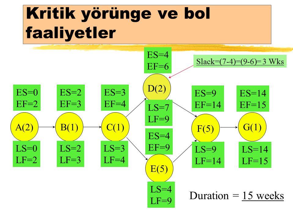 Kritik yörünge ve bol faaliyetler ES=9 EF=14 ES=14 EF=15 ES=0 EF=2 ES=2 EF=3 ES=3 EF=4 ES=4 EF=9 ES=4 EF=6 A(2)B(1) C(1) D(2) E(5) F(5) G(1) LS=14 LF=15 LS=9 LF=14 LS=4 LF=9 LS=7 LF=9 LS=3 LF=4 LS=2 LF=3 LS=0 LF=2 Duration = 15 weeks Slack=(7-4)=(9-6)= 3 Wks