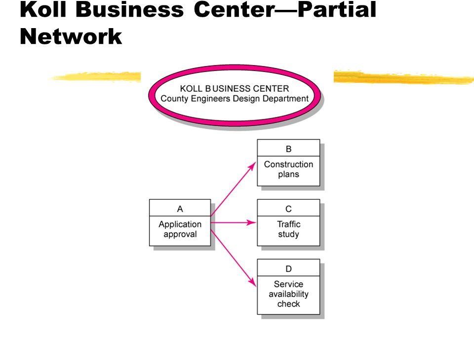 Koll Business Center—Partial Network FIGURE 6.3