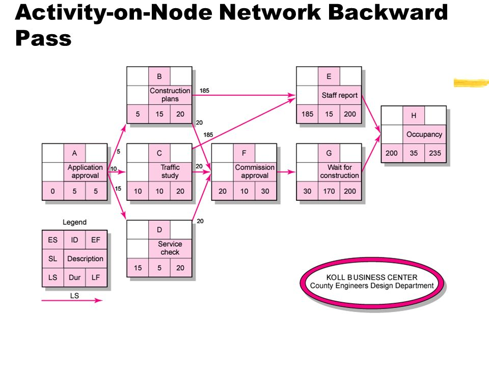 Activity-on-Node Network Backward Pass FIGURE 6.7