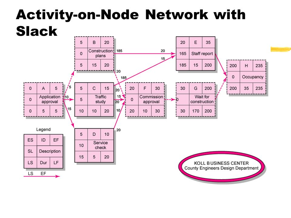 Activity-on-Node Network with Slack FIGURE 6.8