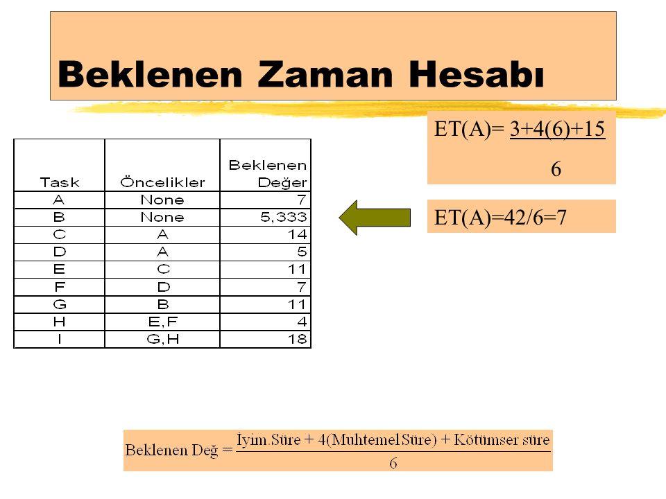 Beklenen Zaman Hesabı ET(A)= 3+4(6)+15 6 ET(A)=42/6=7